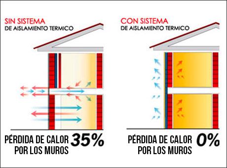 Rehabilitaci n alicante aislamiento t rmico alicante - Tipos de aislamiento termico ...
